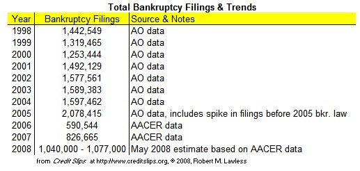 2008_filings_per_day_thru_may_3