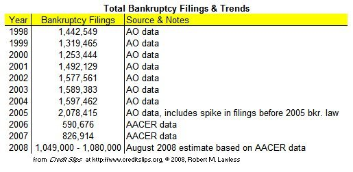2008_filings_per_day_thru_august_2
