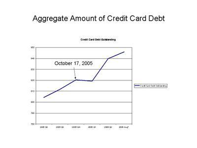 Credit_outstanding